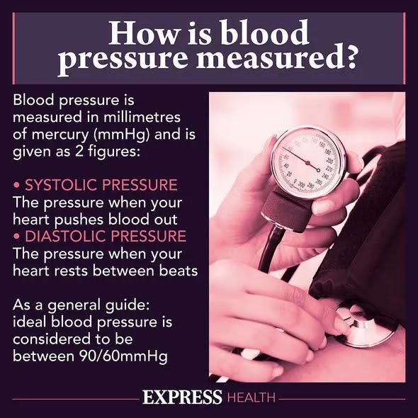 blood pressure: how it is measured - graphic